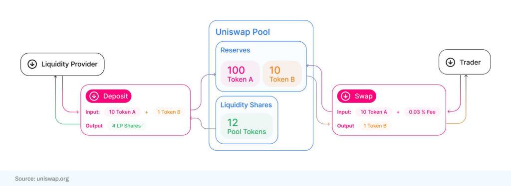 Pool de liquidez de Uniswap