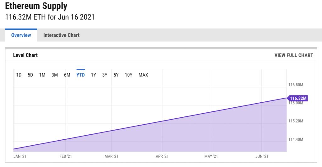 Cantidad de Ethereum Emitido durante 2021 ETH