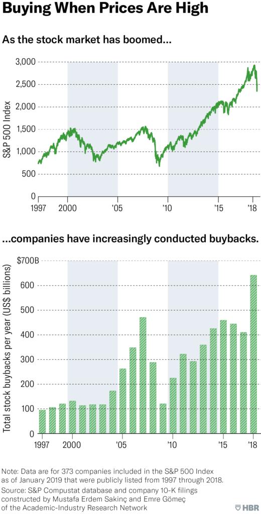 Comparativa SP500 y Buybacks