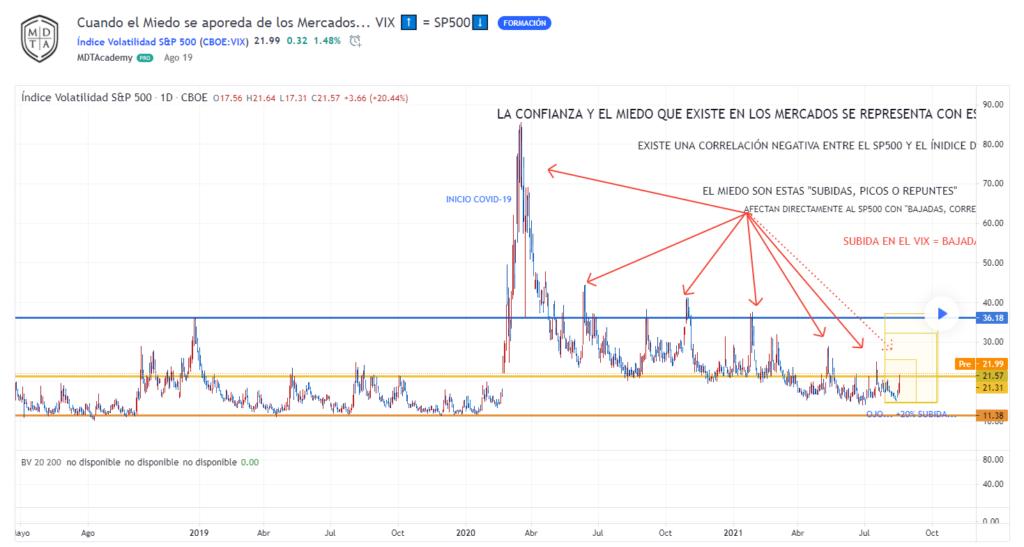 Índice de volatilidad VIX (Índice del Miedo)