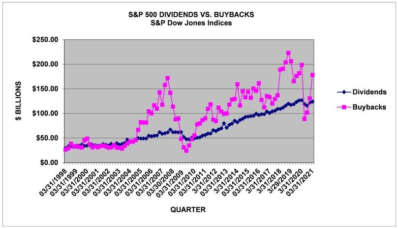 SP500 Dividendos Buybacks Recompras Acciones