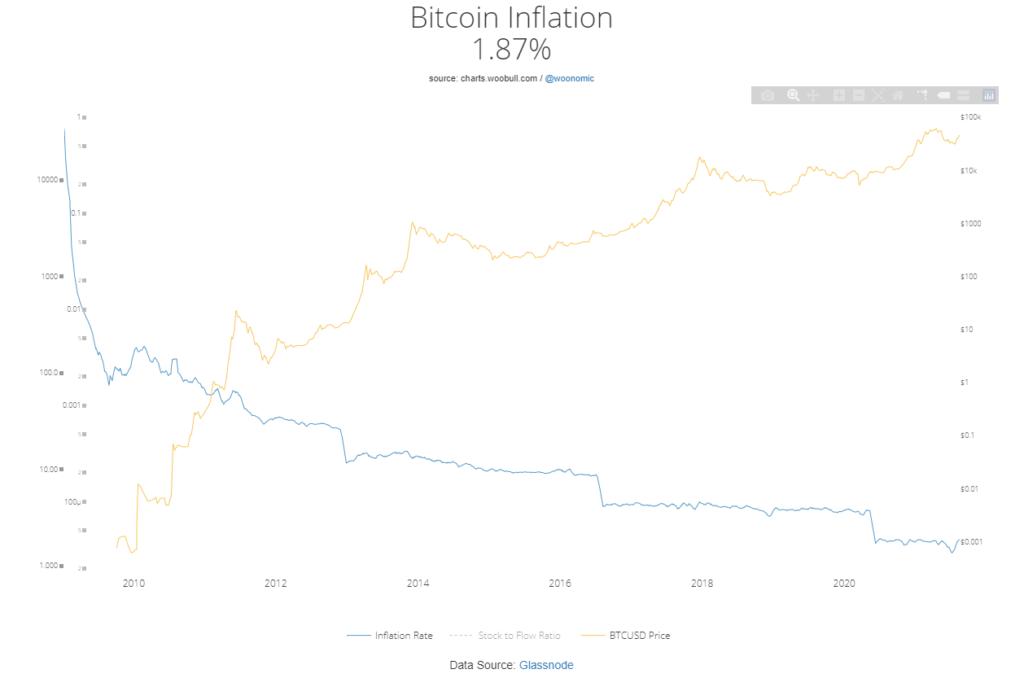 Tasa de Inflación del bitcoin