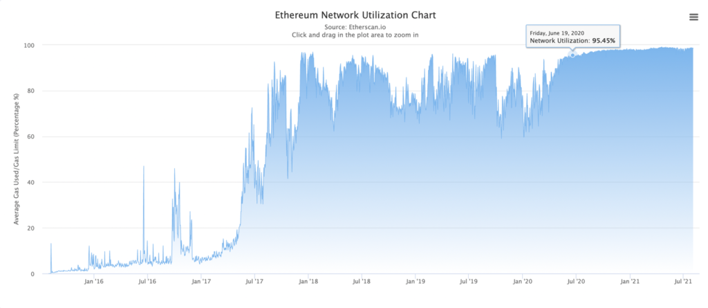 Red Ethereum Comisiones Gas Limit