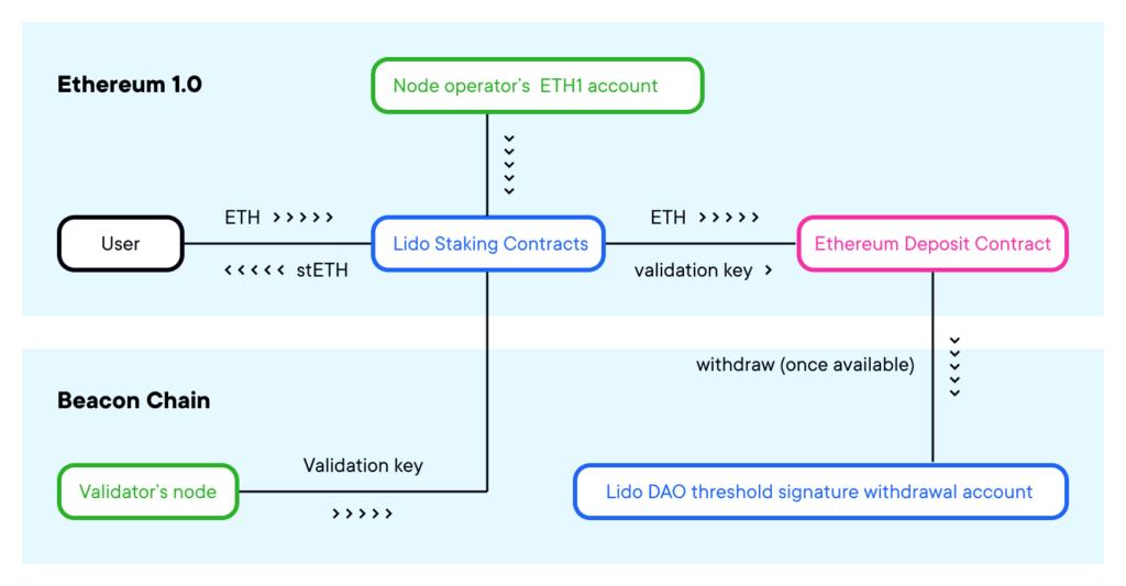 Cómo funciona el depósito de ETH en Lido