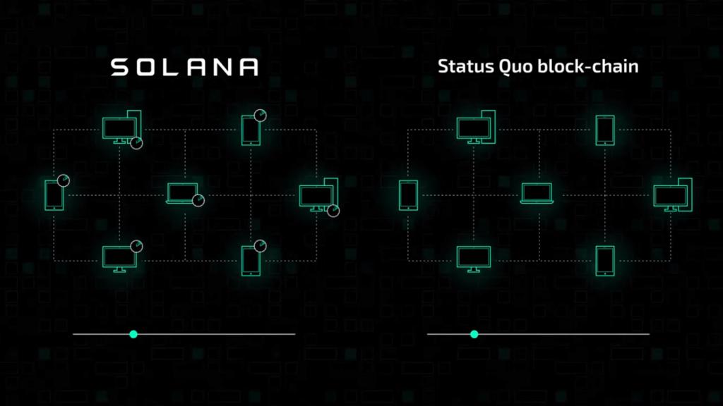 Cómo funciona Solana
