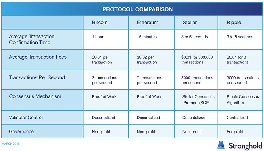 Comparación Stellar Lumens Bitcoin y Ripples