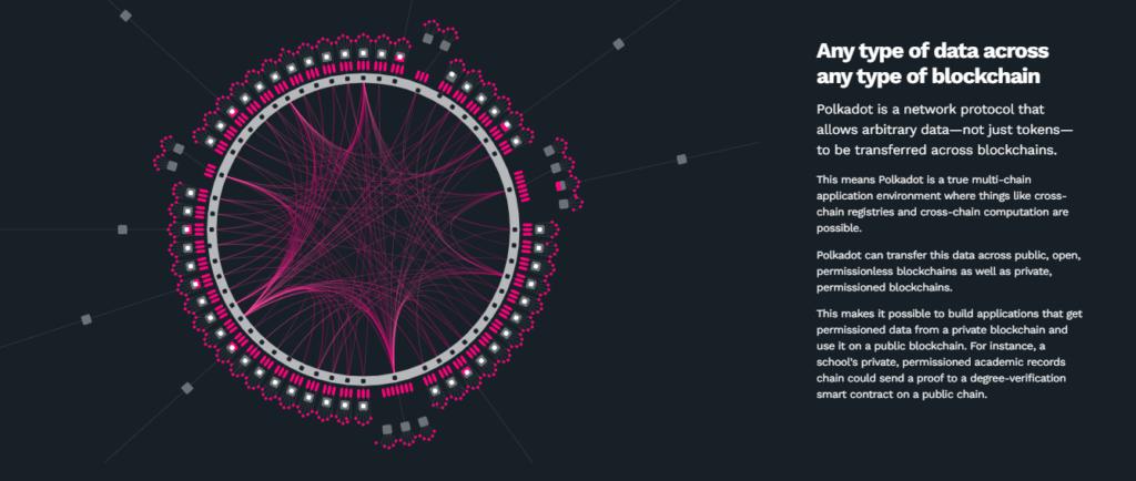 Cómo funciona Polkadot Blockchain