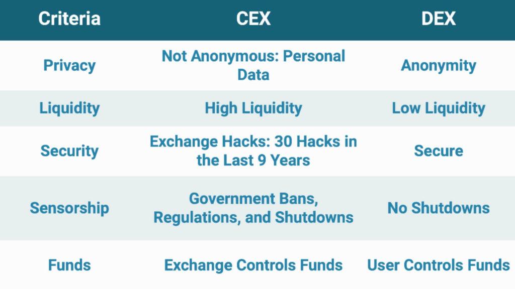 Comparativa entre DEX y CEX