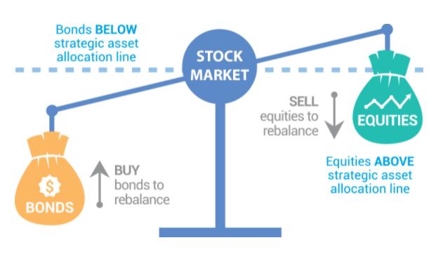 Rebalanceo cartera de bonos y acciones (renta variable)