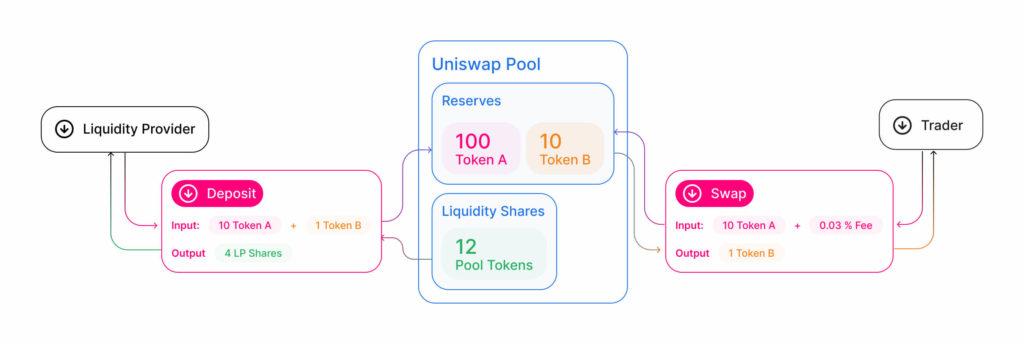 Cómo funciona Uniswap